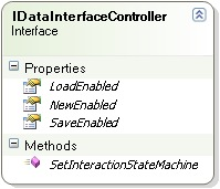 DataInterfaceController
